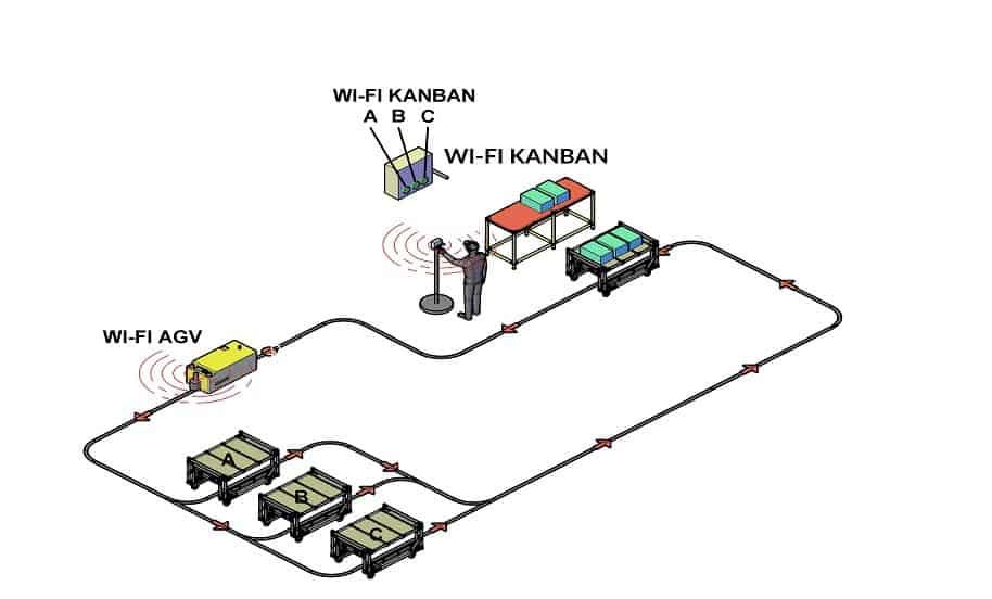 Kanban électronique - AGV