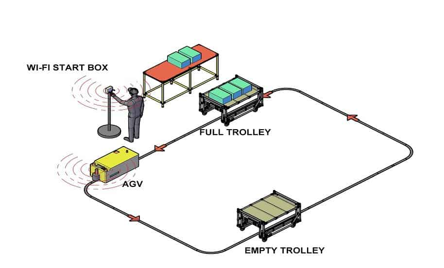 WI-Fi Start-Box - AGV